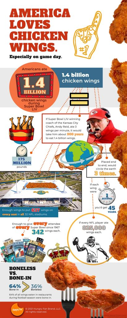 Game day super bowl chicken wings faq by hungry fan