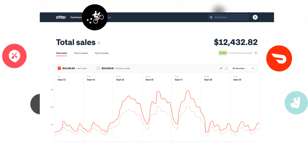 Otter business manager analytics example