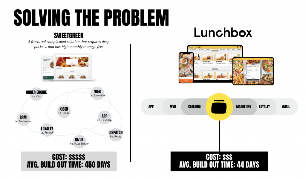 Lunchbox solves a problem of 3rd party software