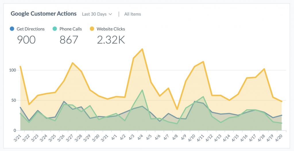 Google customer actions dashboard on marqii