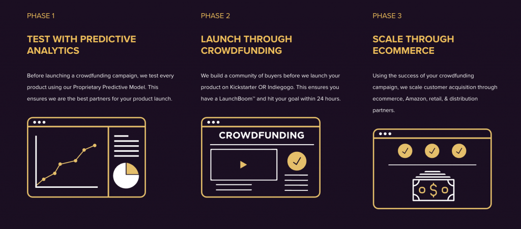 Launchboom crowdfunding promotion model infographic
